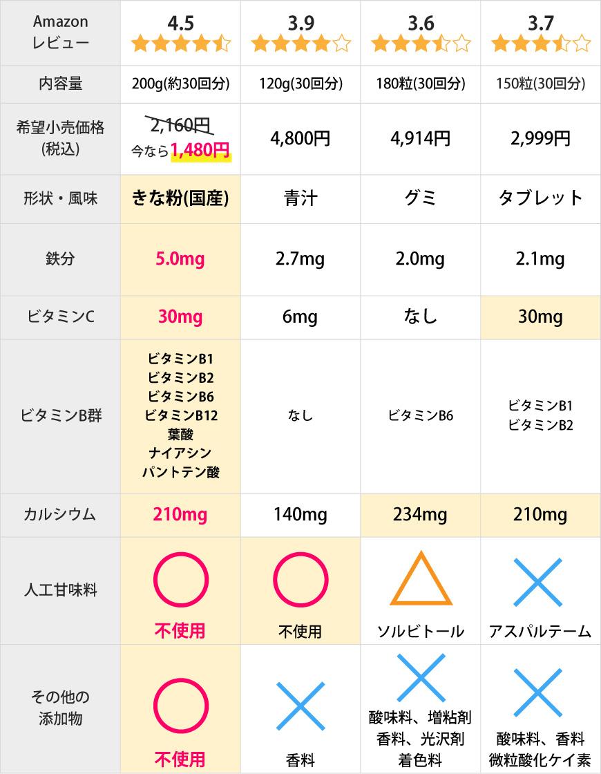 鉄分サプリメントの比較表